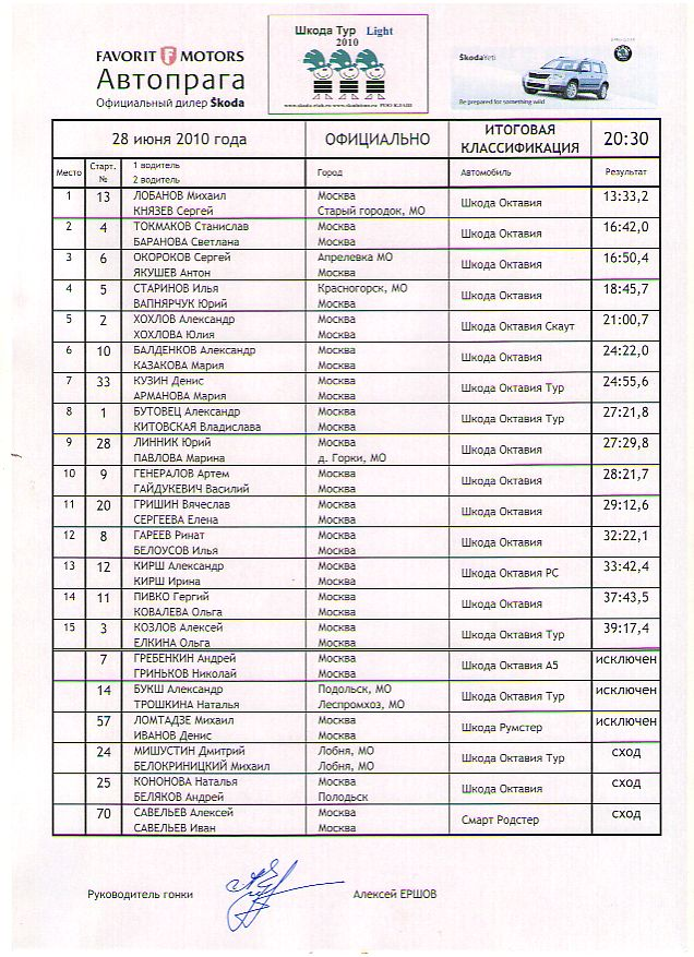 Скан протокола ШТЛ2010 (149Кб)